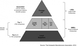 sea_rising_stars_automotive_industry_structure_tick_tock_consulting