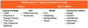 sea_thailand_creative-industries_tick_tock_consulting